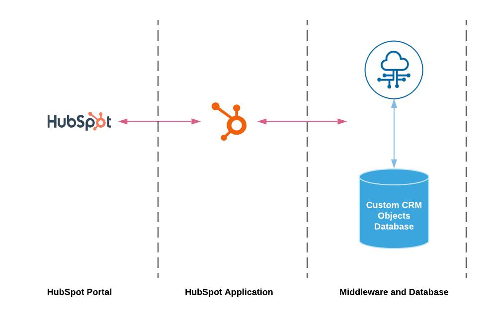 THubSpot Extensions API