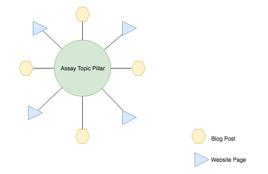 Topic cluster model